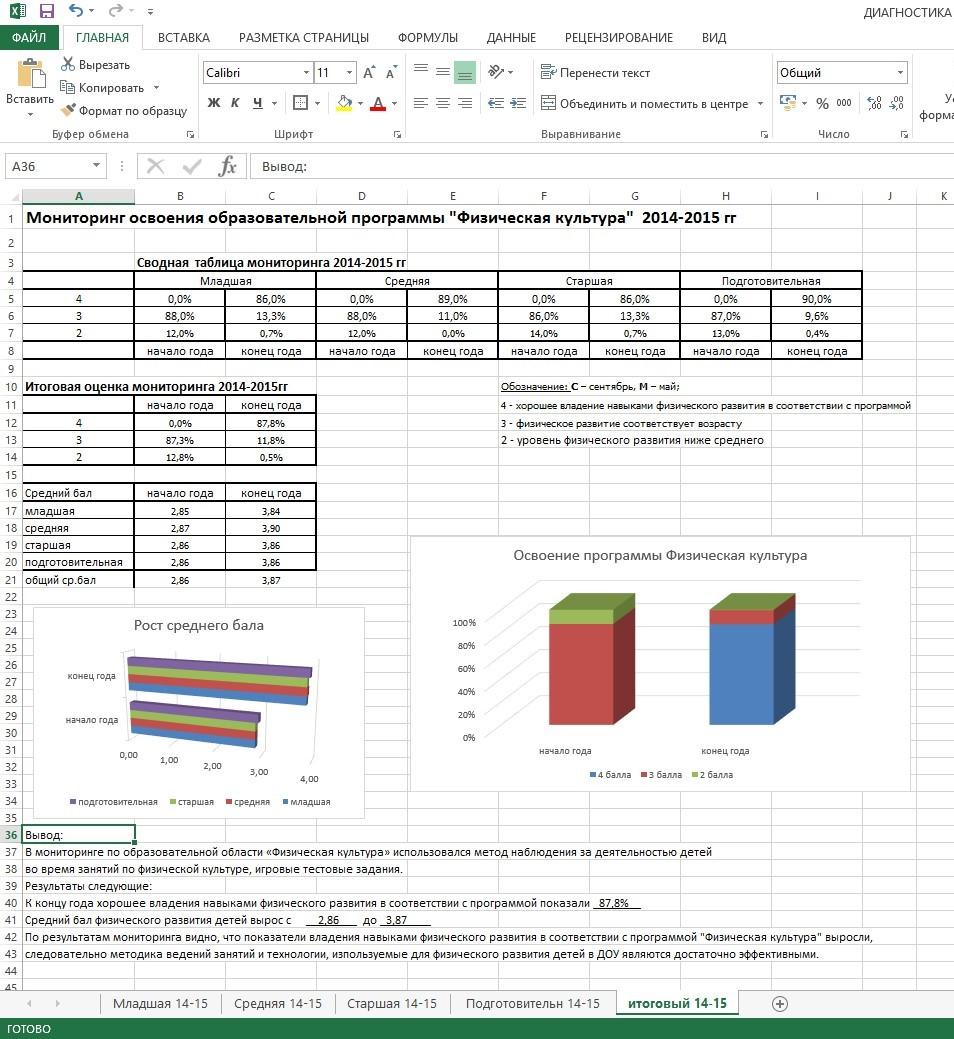 диагностика по фгос в доу таблицы